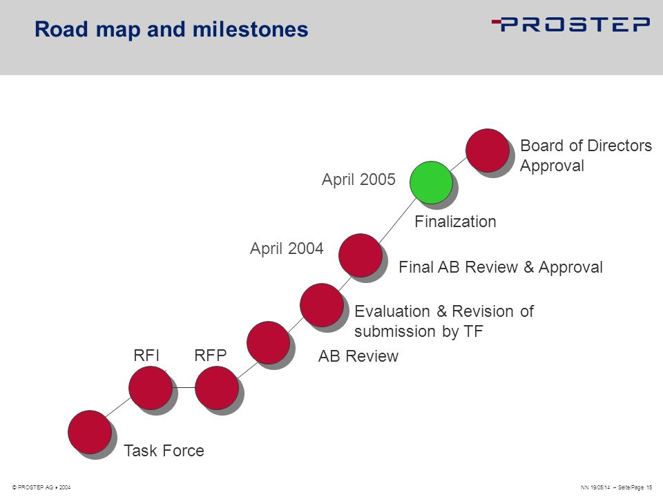 Road map and milestones
