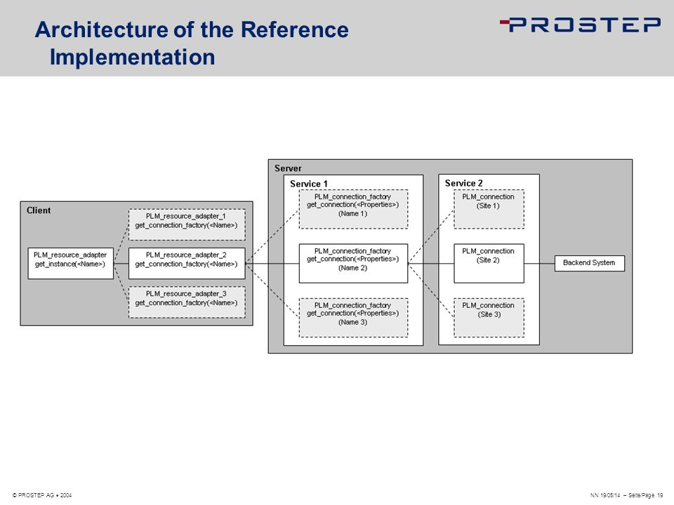 Architecture of the Reference Implementation