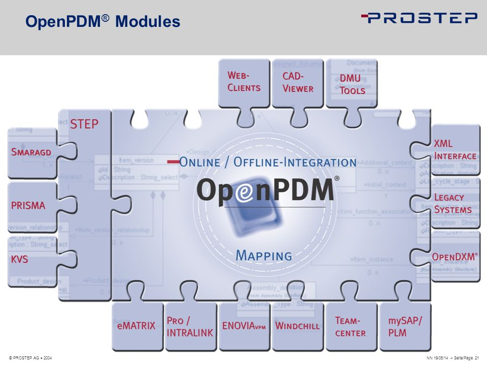OpenPDM® Modules © PROSTEP AG  2004