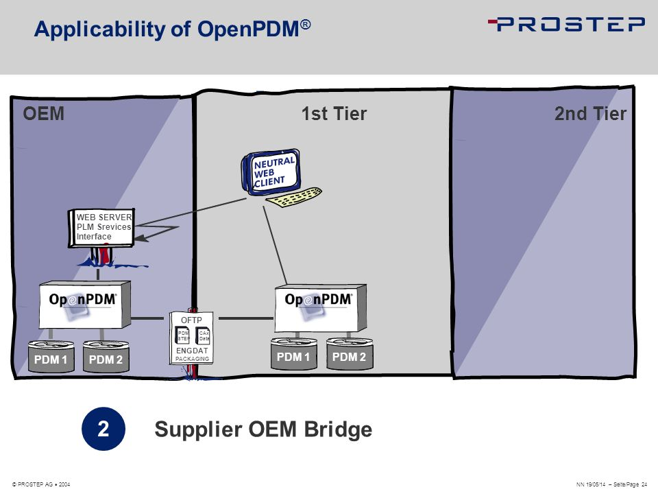 Applicability of OpenPDM®
