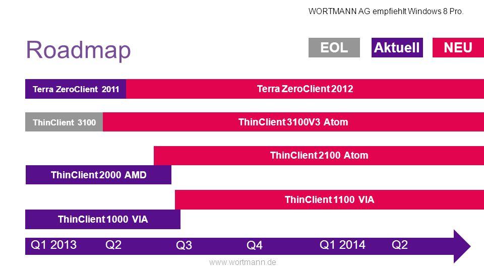 Roadmap EOL Aktuell NEU Q1 2013 Q2 Q3 Q4 Q1 2014 Q2