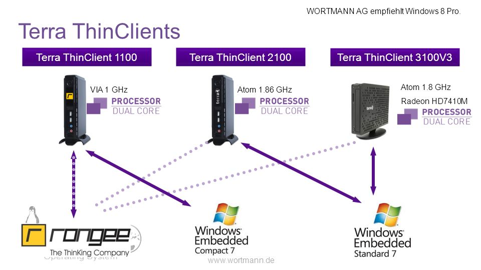 Terra ThinClients Terra ThinClient 1100 Terra ThinClient 2100