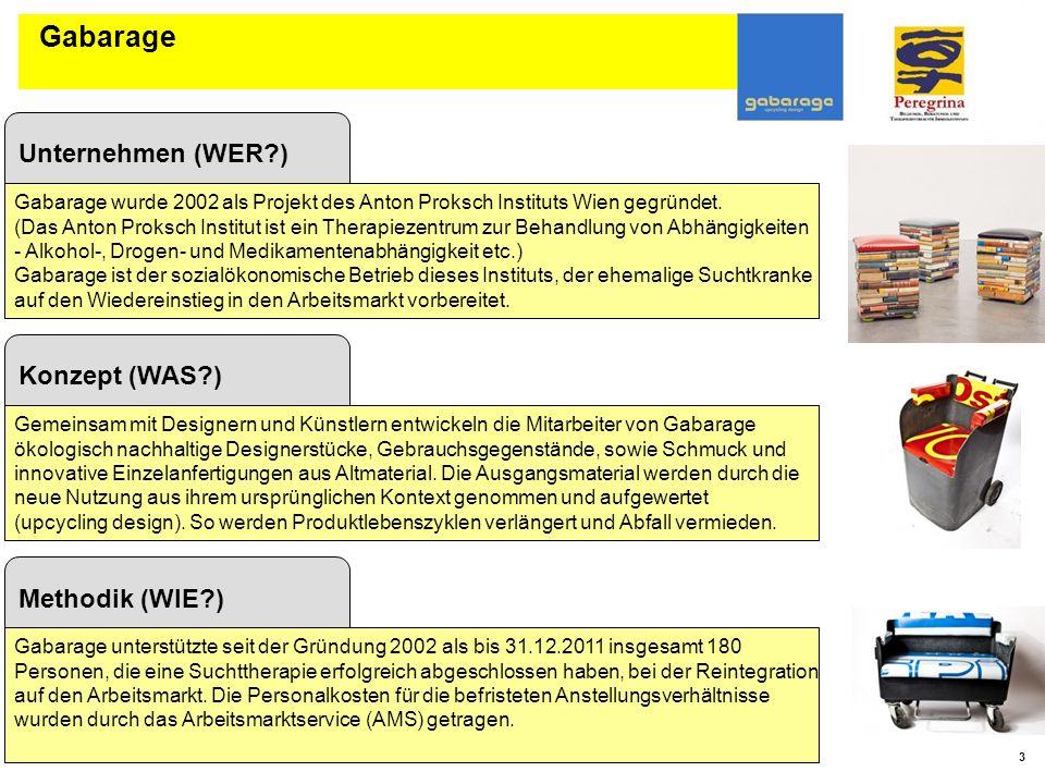 Gabarage Unternehmen (WER ) Konzept (WAS ) Methodik (WIE )