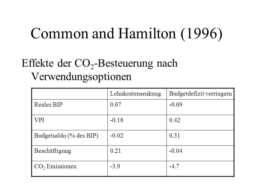 Common and Hamilton (1996) Effekte der CO2-Besteuerung nach Verwendungsoptionen. Lohnkostensenkung.