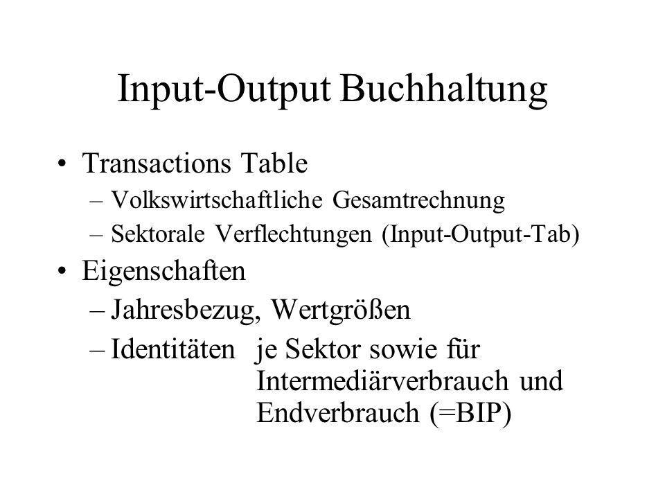 Input-Output Buchhaltung