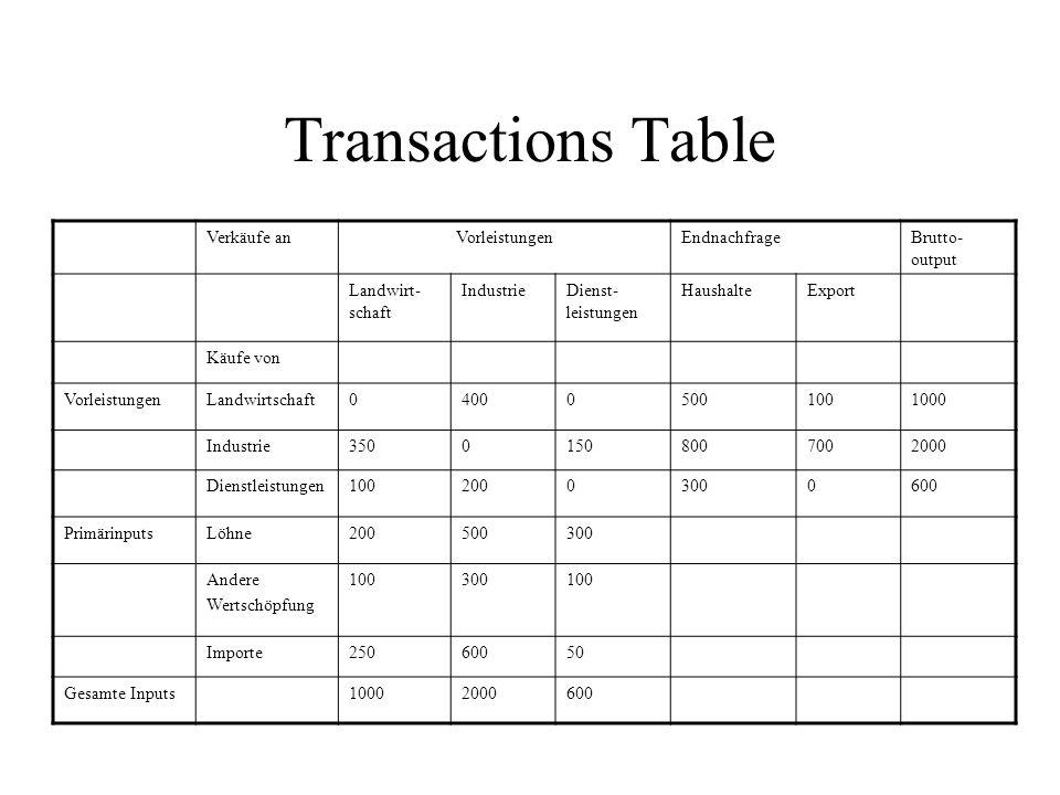 Transactions Table Verkäufe an Vorleistungen Endnachfrage