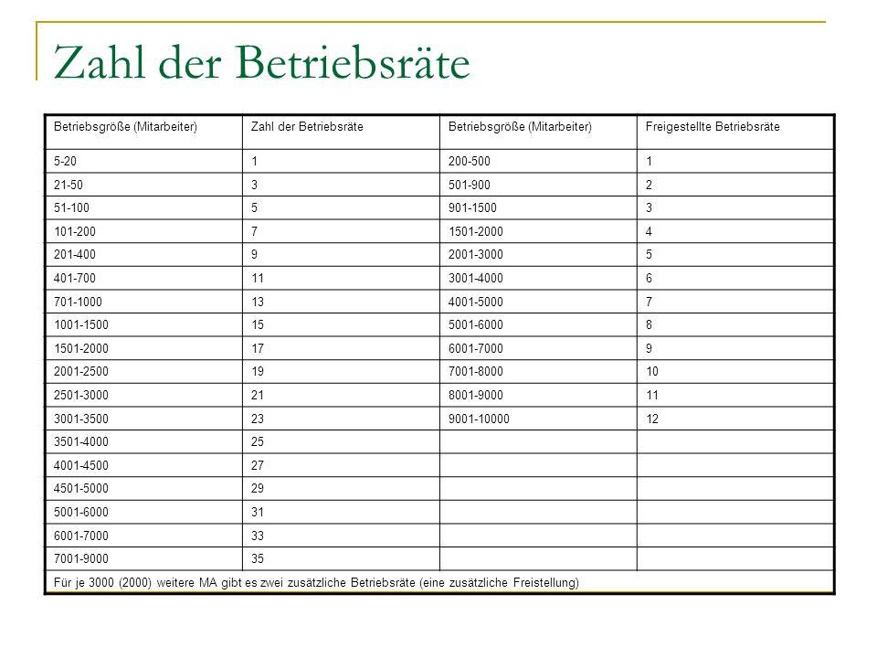 Zahl der Betriebsräte Betriebsgröße (Mitarbeiter)