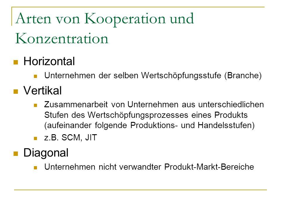 Arten von Kooperation und Konzentration