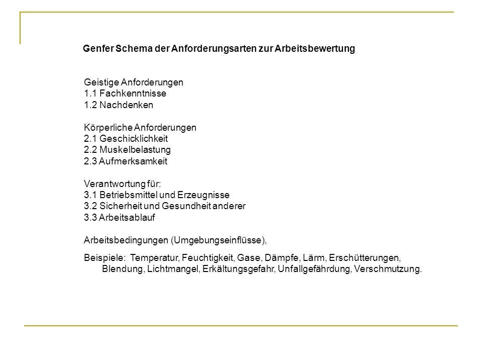 Genfer Schema der Anforderungsarten zur Arbeitsbewertung