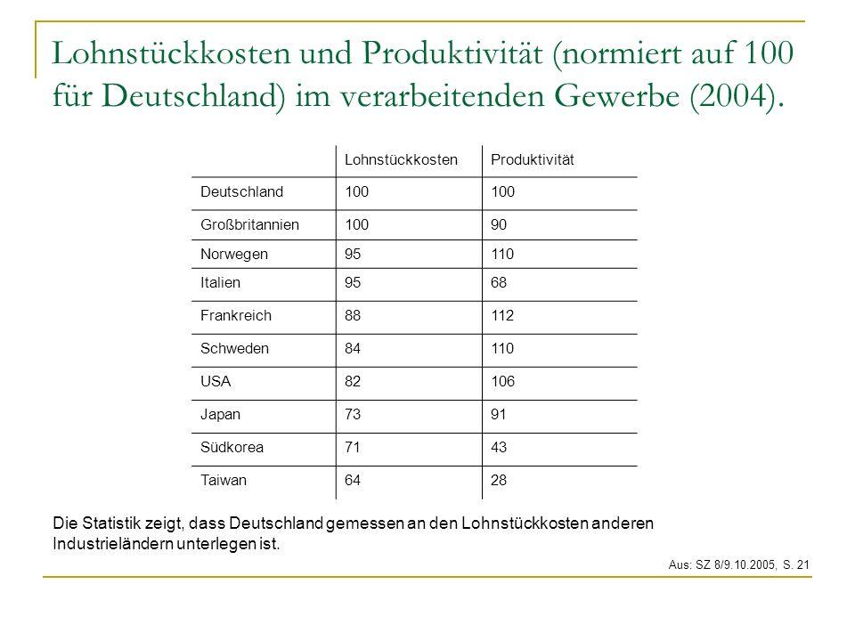 Lohnstückkosten und Produktivität (normiert auf 100 für Deutschland) im verarbeitenden Gewerbe (2004).