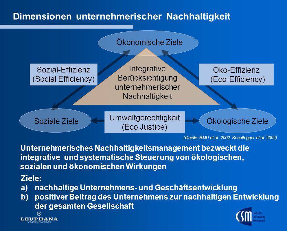 Integrative Berücksichtigung unternehmerischer Nachhaltigkeit