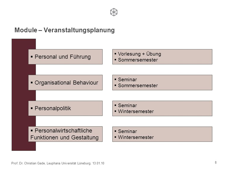 Module – Inhalte Personal und Führung Organisational Behaviour