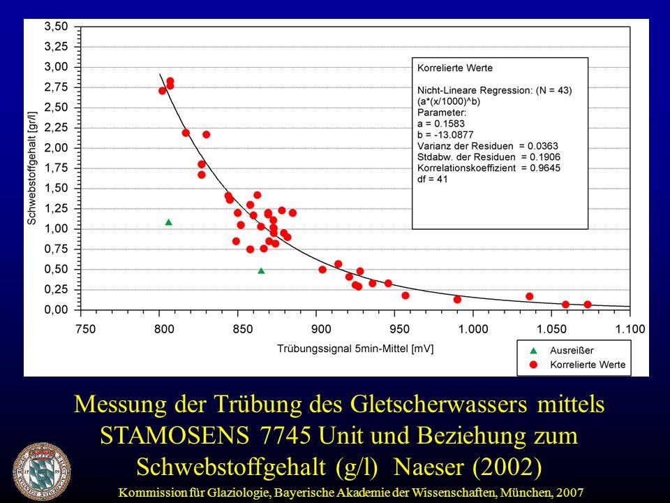 Messung der Trübung des Gletscherwassers mittels