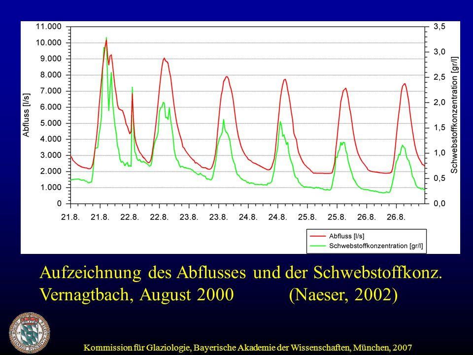 Aufzeichnung des Abflusses und der Schwebstoffkonz.