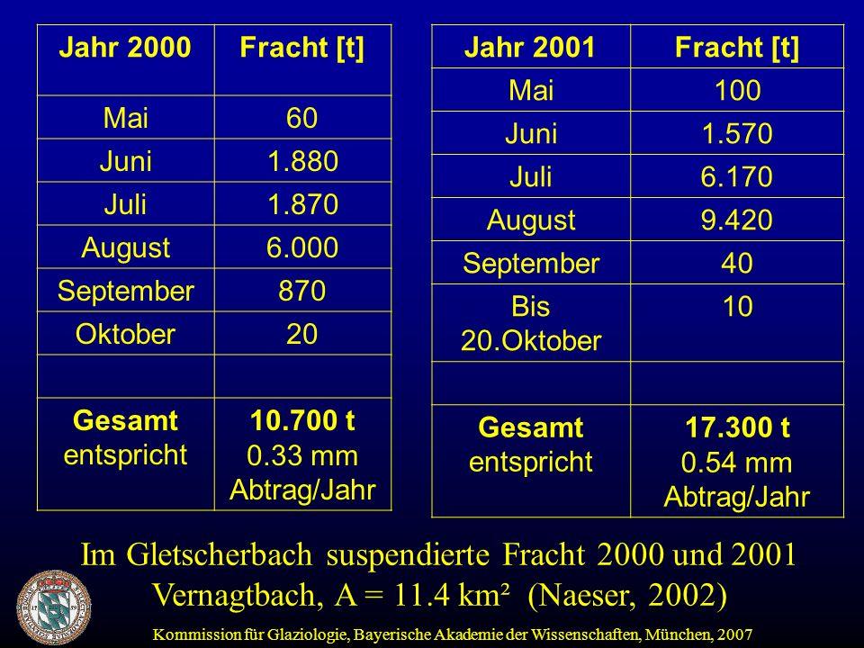 Im Gletscherbach suspendierte Fracht 2000 und 2001