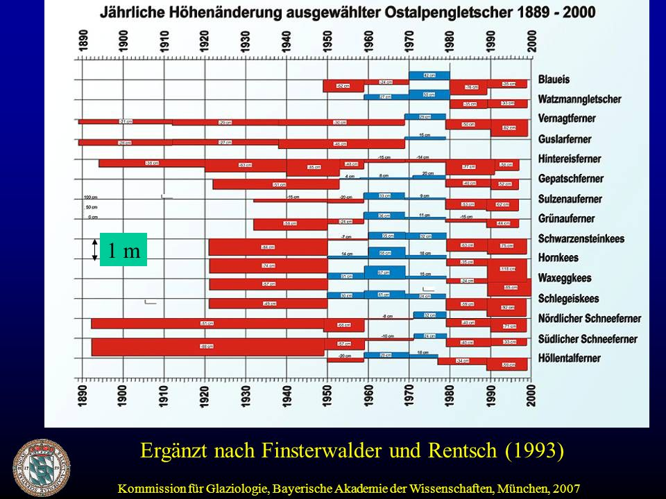 1 m Ergänzt nach Finsterwalder und Rentsch (1993)