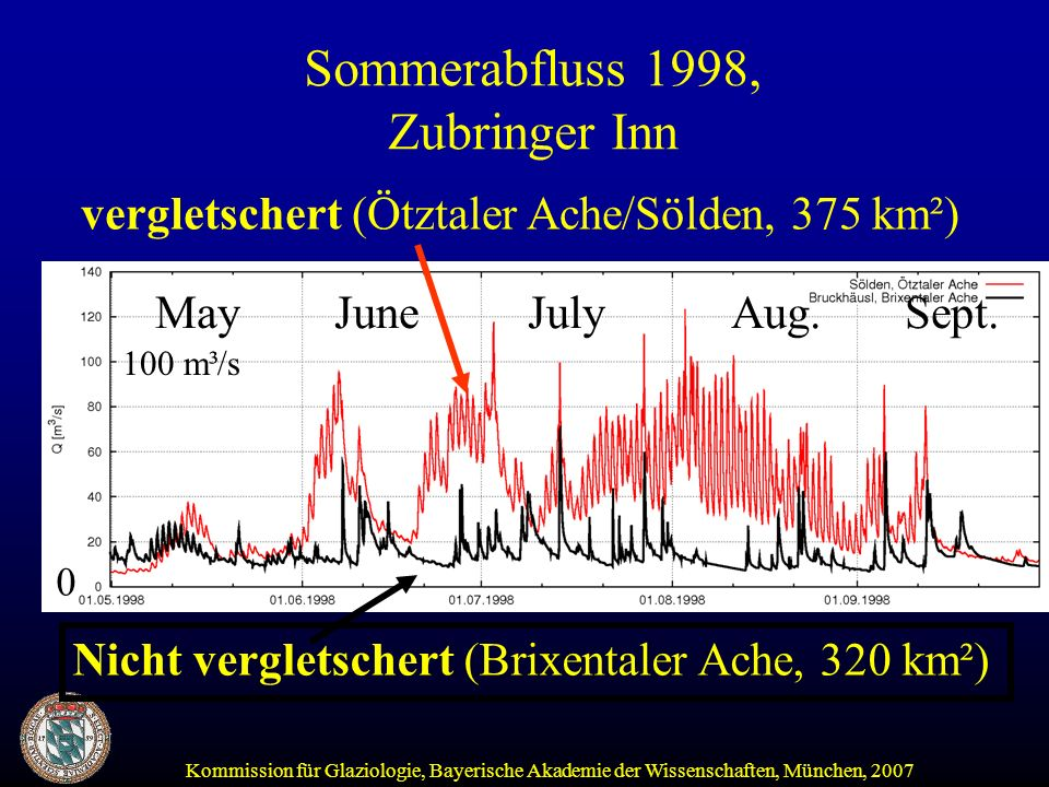 Sommerabfluss 1998, Zubringer Inn
