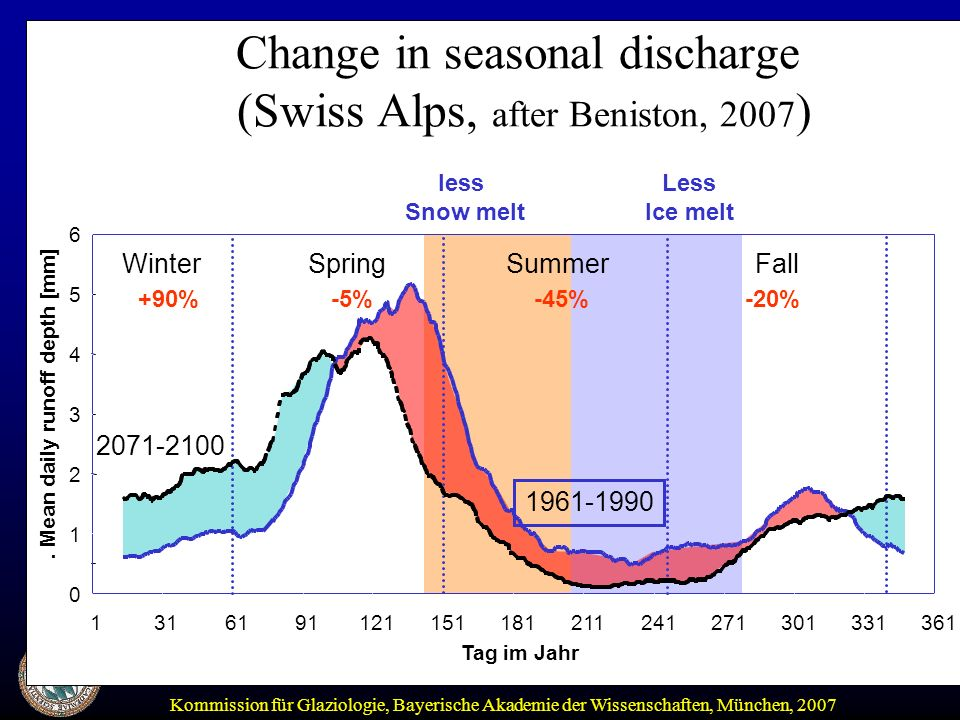 Change in seasonal discharge (Swiss Alps, after Beniston, 2007)