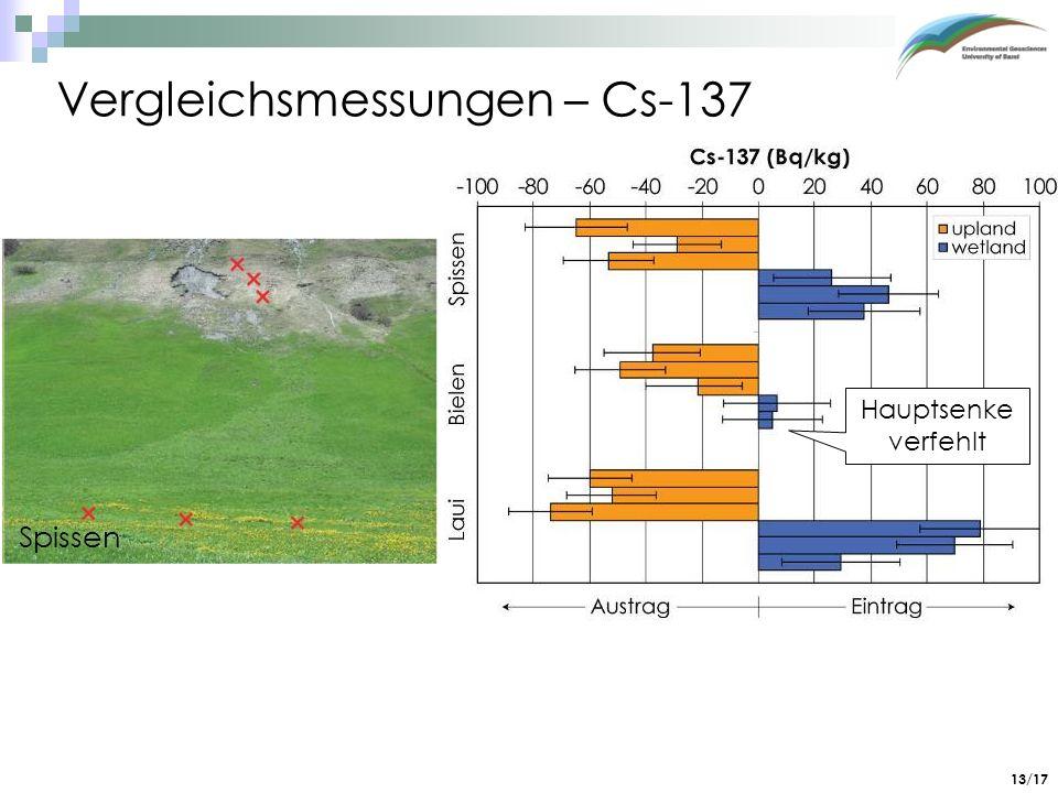 Vergleichsmessungen – Cs-137