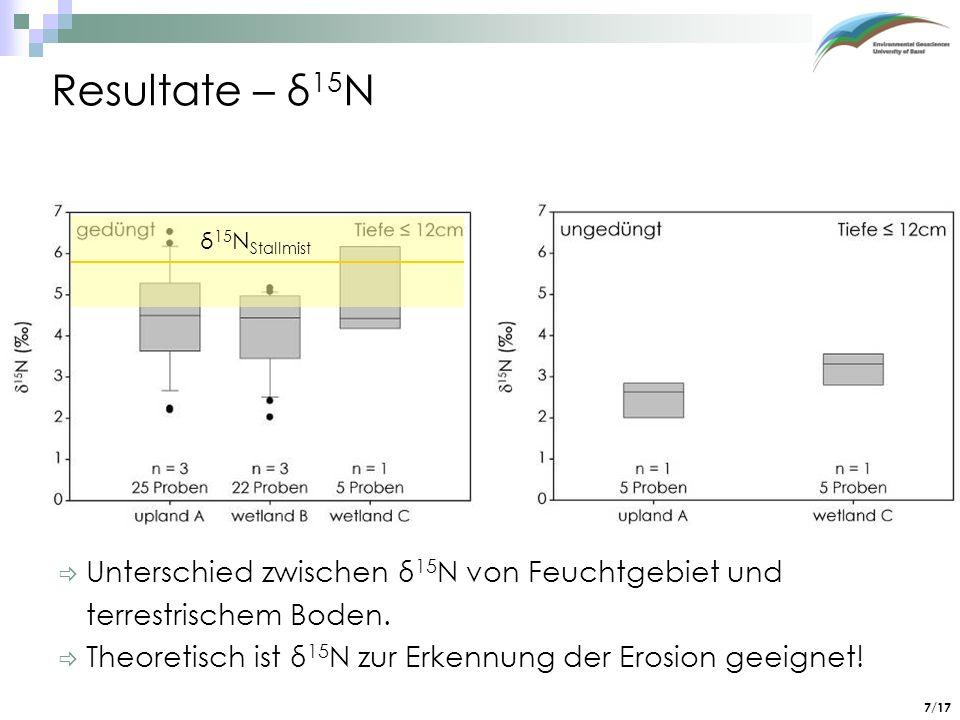 Resultate – δ15N Unterschied zwischen δ15N von Feuchtgebiet und terrestrischem Boden. Theoretisch ist δ15N zur Erkennung der Erosion geeignet!