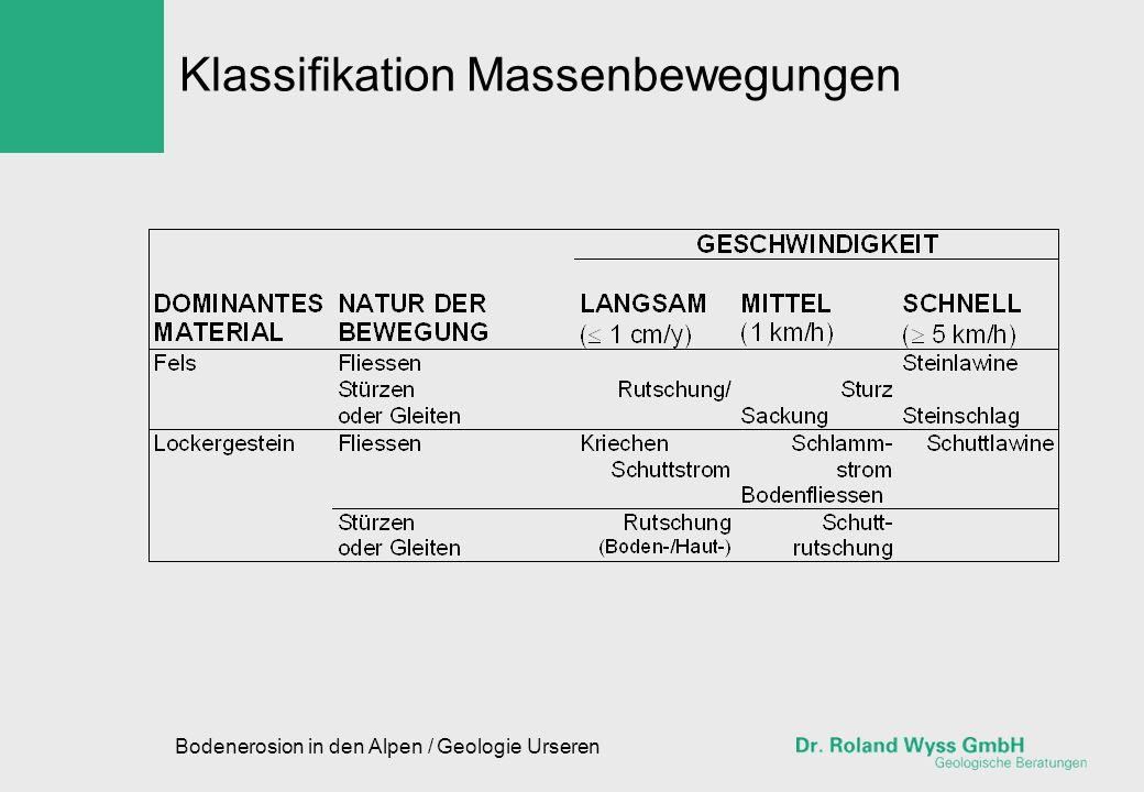 Klassifikation Massenbewegungen