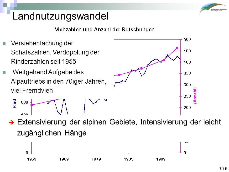 Landnutzungswandel Versiebenfachung der Schafszahlen, Verdopplung der Rinderzahlen seit 1955.