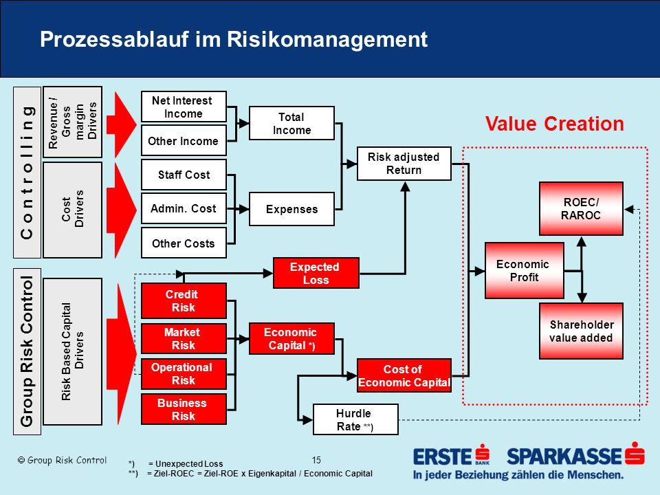 Prozessablauf im Risikomanagement
