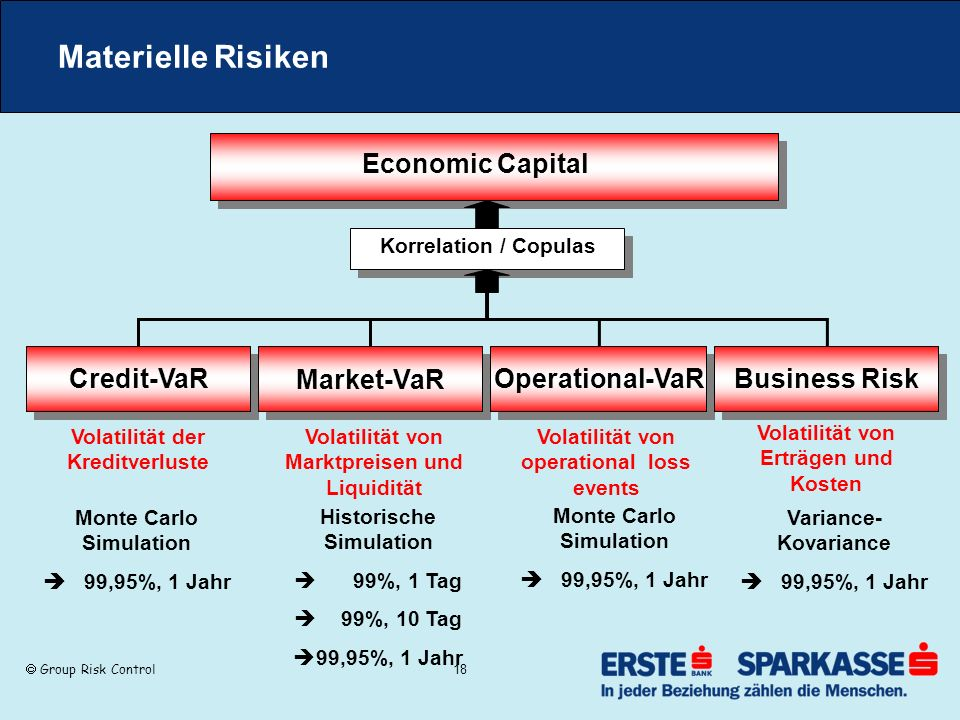 Materielle Risiken Economic Capital Credit-VaR Market-VaR