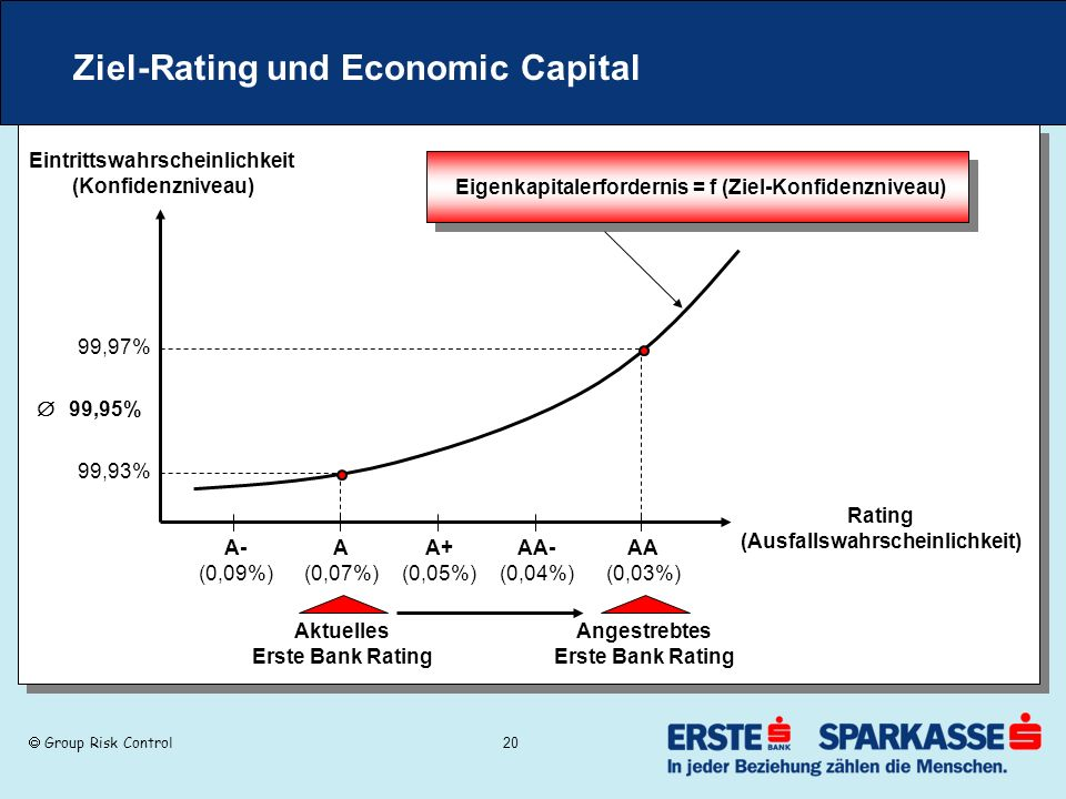 Ziel-Rating und Economic Capital