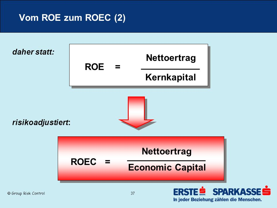 ROE = Kernkapital Nettoertrag Economic Capital