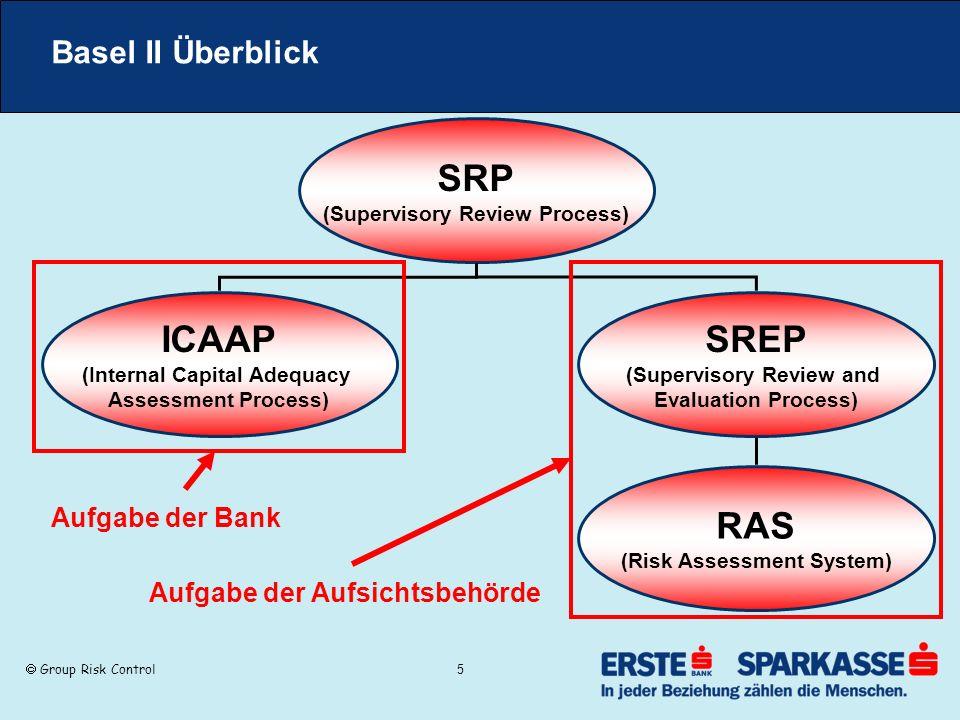 SRP ICAAP SREP RAS Basel II Überblick Aufgabe der Bank