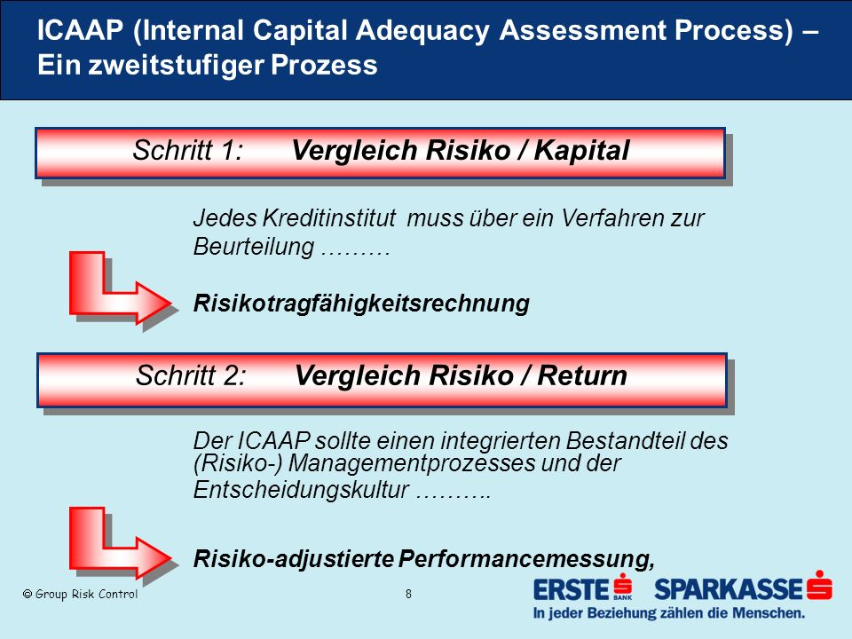 Schritt 1: Vergleich Risiko / Kapital