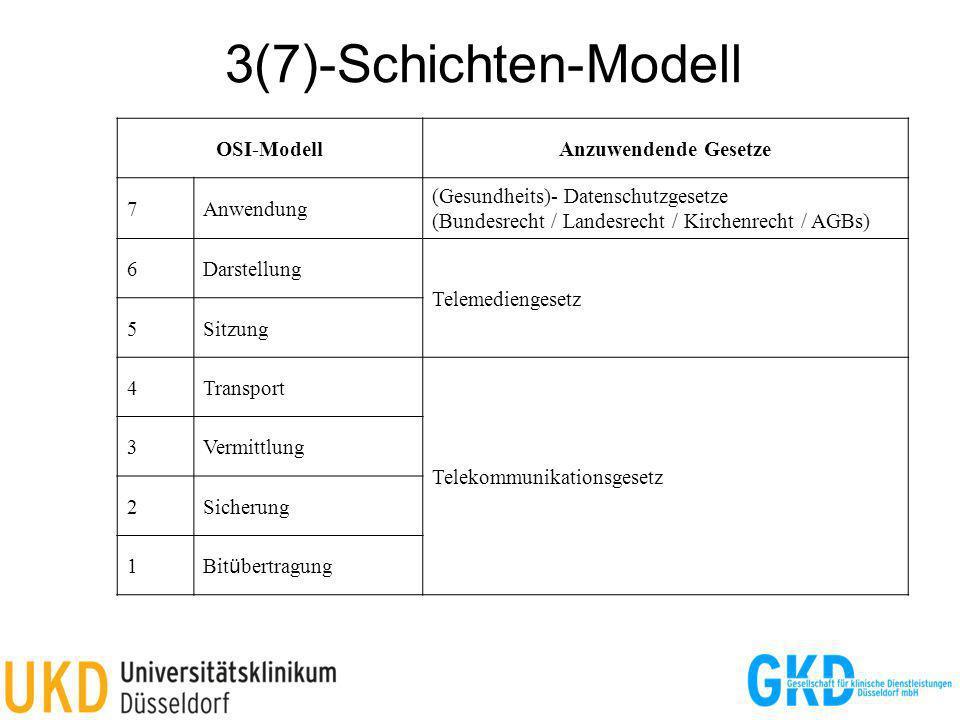 3(7)-Schichten-Modell OSI-Modell Anzuwendende Gesetze 7 Anwendung