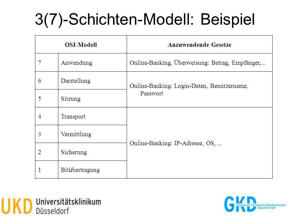 3(7)-Schichten-Modell: Beispiel
