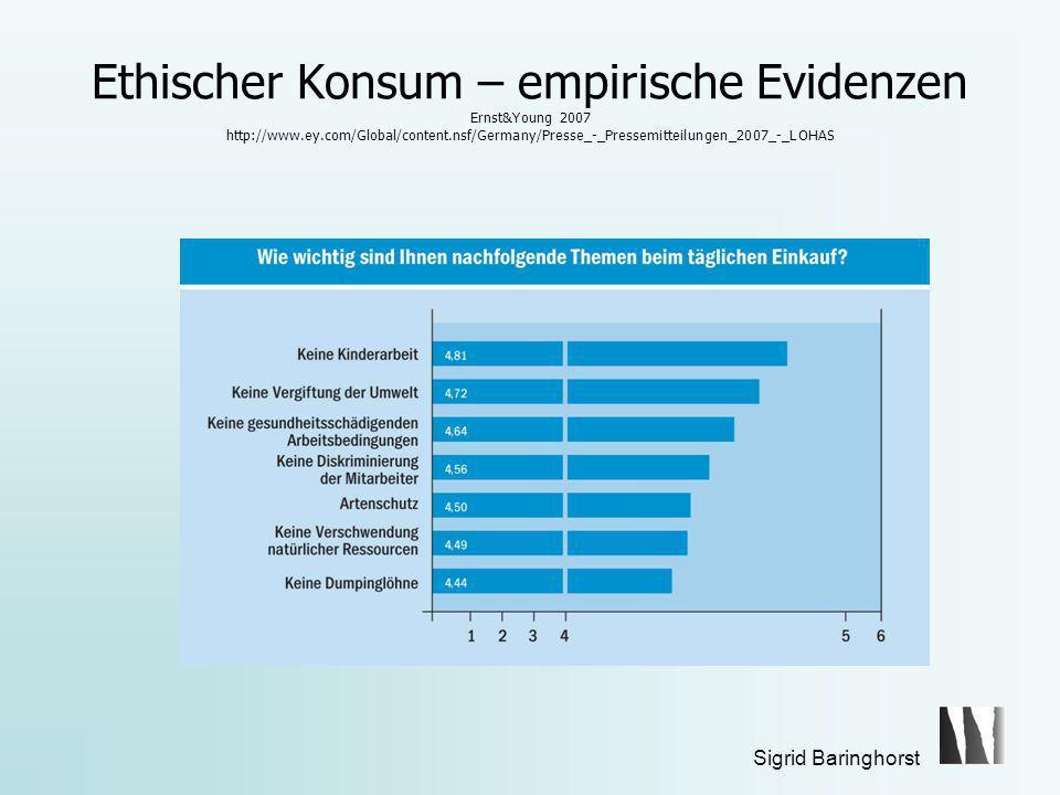 Ethischer Konsum – empirische Evidenzen Ernst&Young 2007 http://www.ey.com/Global/content.nsf/Germany/Presse_-_Pressemitteilungen_2007_-_LOHAS
