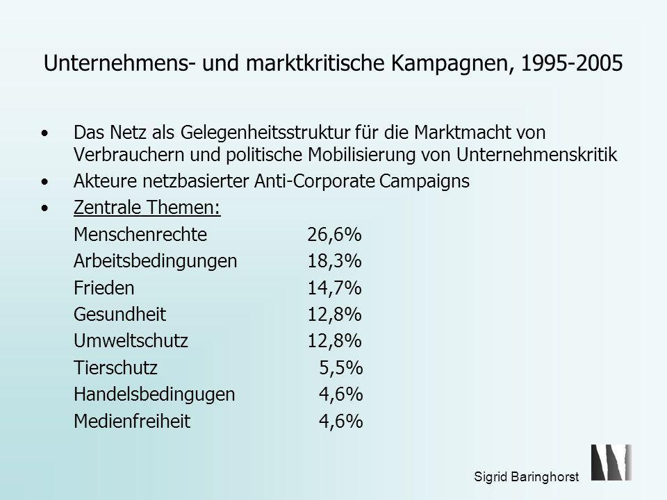 Unternehmens- und marktkritische Kampagnen, 1995-2005