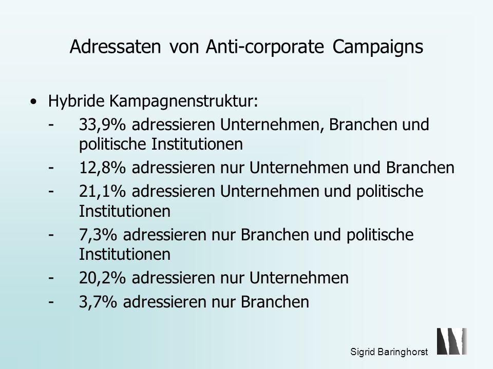 Adressaten von Anti-corporate Campaigns