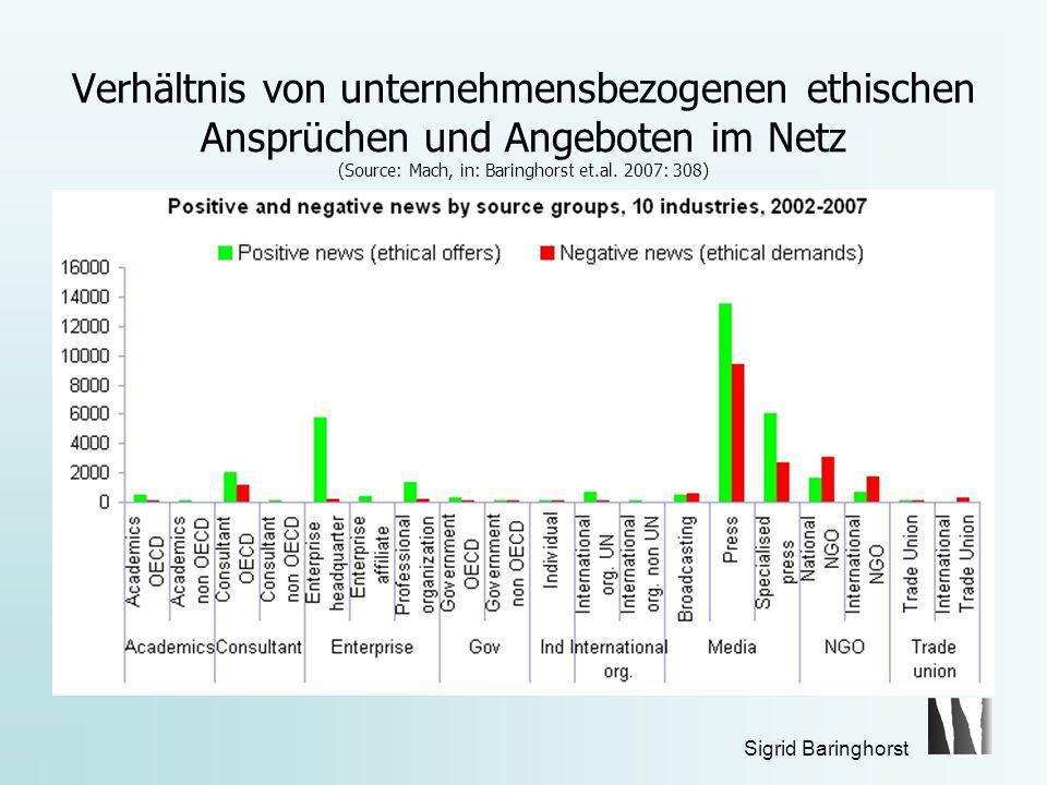 Verhältnis von unternehmensbezogenen ethischen Ansprüchen und Angeboten im Netz (Source: Mach, in: Baringhorst et.al. 2007: 308)