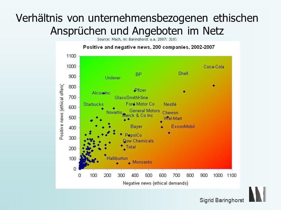 Verhältnis von unternehmensbezogenen ethischen Ansprüchen und Angeboten im Netz Source: Mach, in: Baringhorst u.a. 2007: 310)