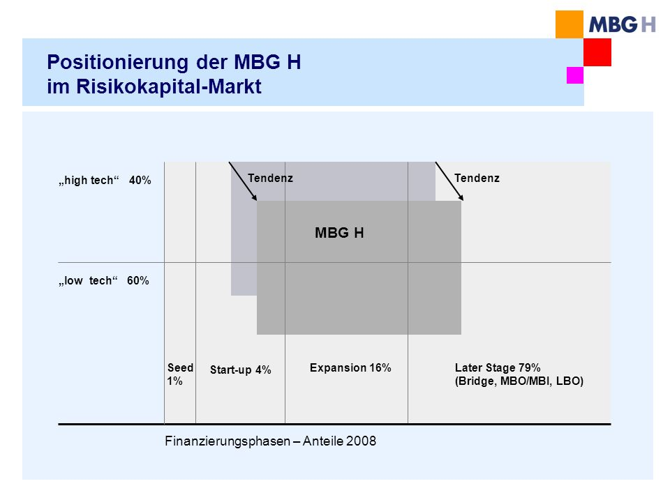 Positionierung der MBG H im Risikokapital-Markt
