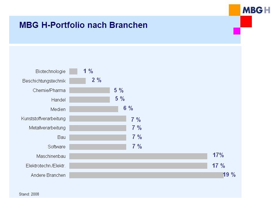 MBG H-Portfolio nach Branchen