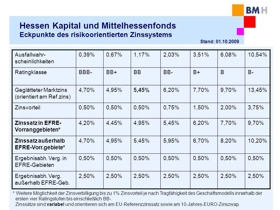Hessen Kapital und Mittelhessenfonds Eckpunkte des risikoorientierten Zinssystems