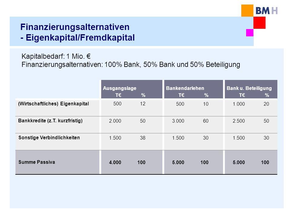 Finanzierungsalternativen - Eigenkapital/Fremdkapital