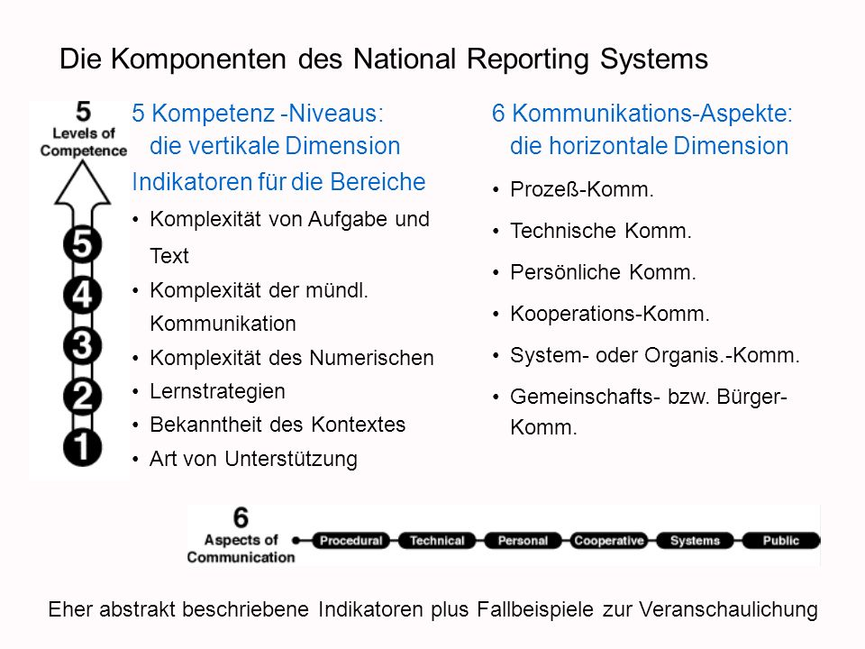 Die Komponenten des National Reporting Systems