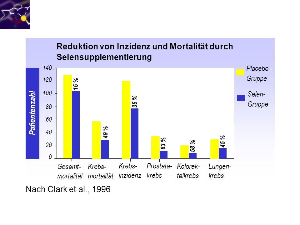 Reduktion von Inzidenz und Mortalität durch Selensupplementierung