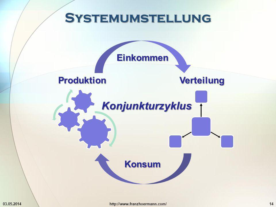 Systemumstellung Konjunkturzyklus Einkommen Produktion Verteilung