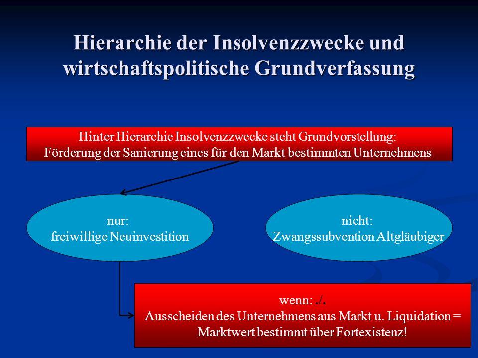 Hierarchie der Insolvenzzwecke und wirtschaftspolitische Grundverfassung