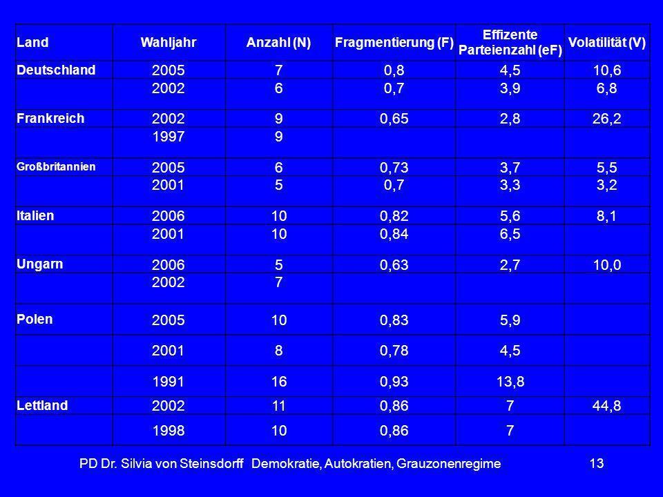 Effizente Parteienzahl (eF)