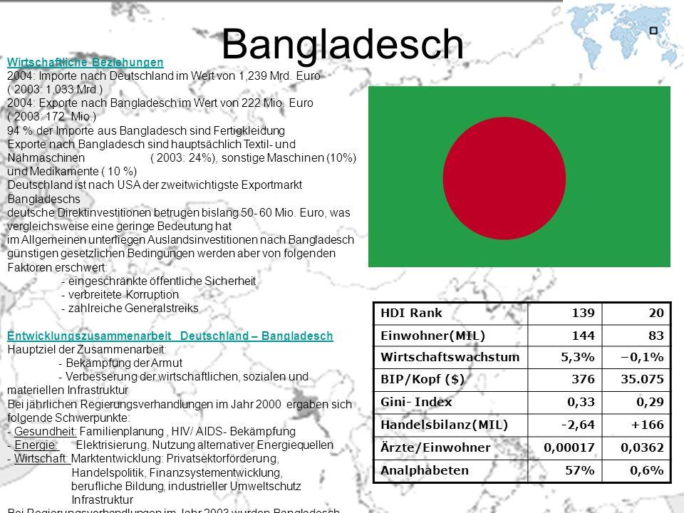 Bangladesch Wirtschaftliche Beziehungen