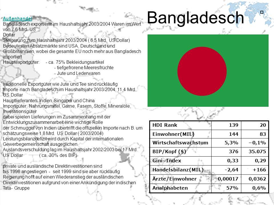 Bangladesch Außenhandel